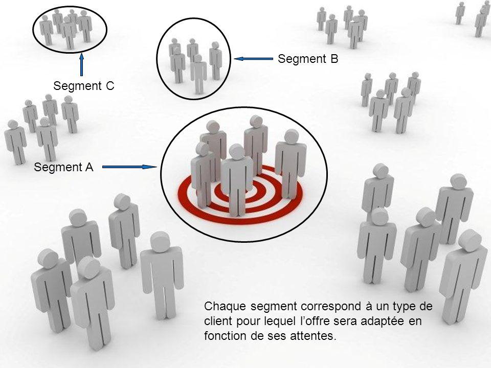 Segment BSegment C.Segment A.