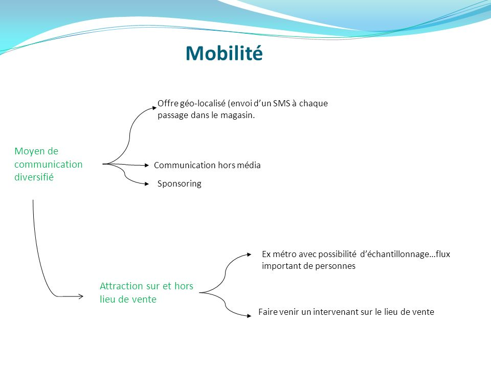 Mobilité Moyen de communication diversifié