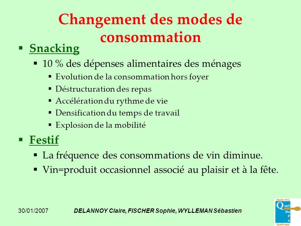 Changement des modes de consommation