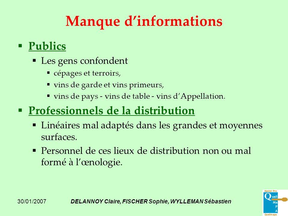 Manque d'informations