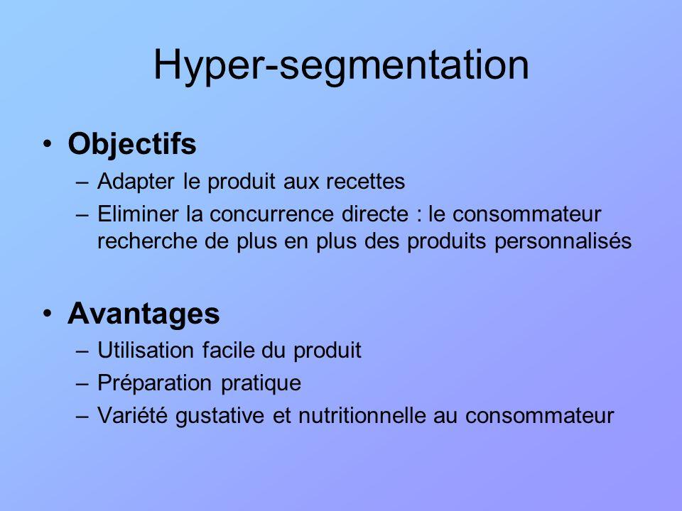 Hyper-segmentation Objectifs Avantages Adapter le produit aux recettes