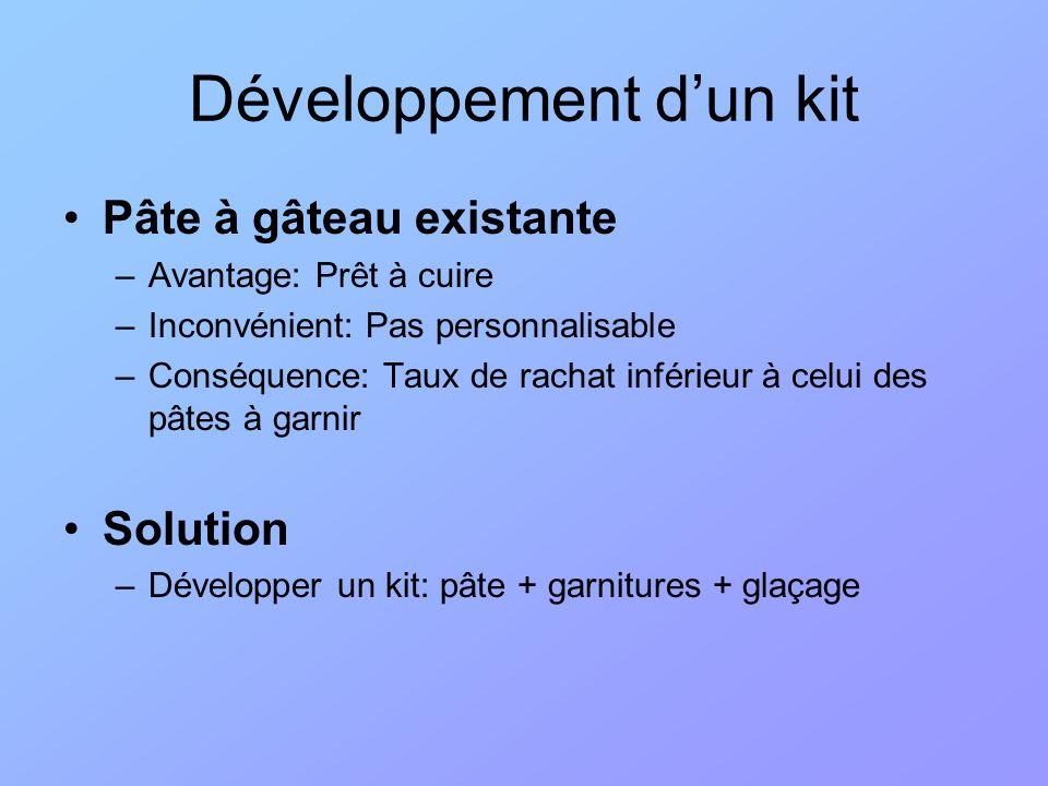 Développement d'un kit