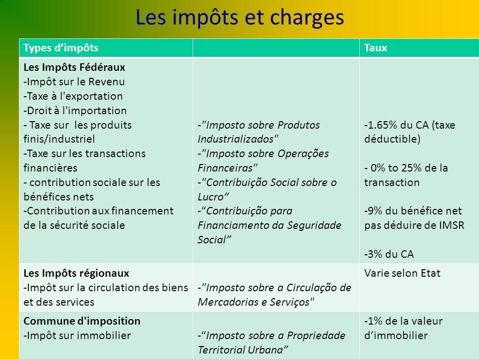Les impôts et charges Types d'impôts Taux Les Impôts Fédéraux