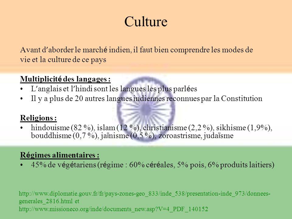 Culture Avant d'aborder le marché indien, il faut bien comprendre les modes de. vie et la culture de ce pays.