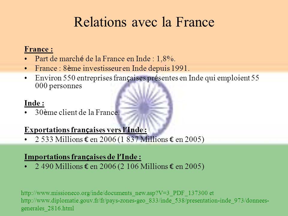 Relations avec la France