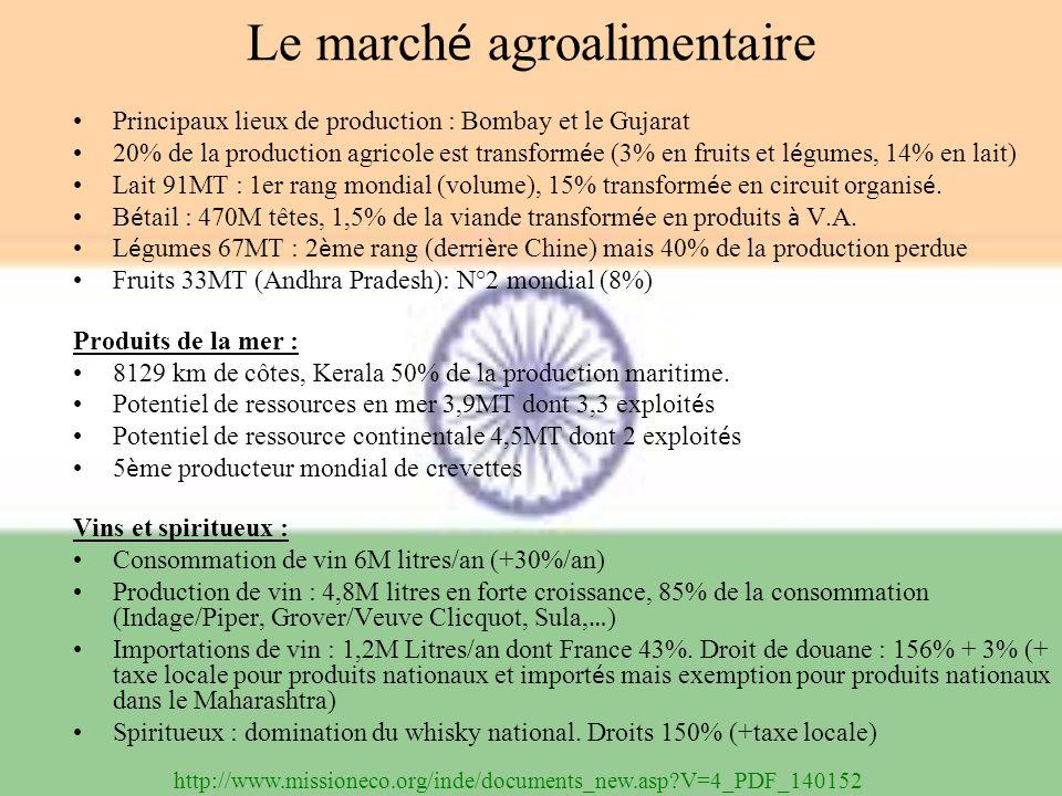 Le marché agroalimentaire