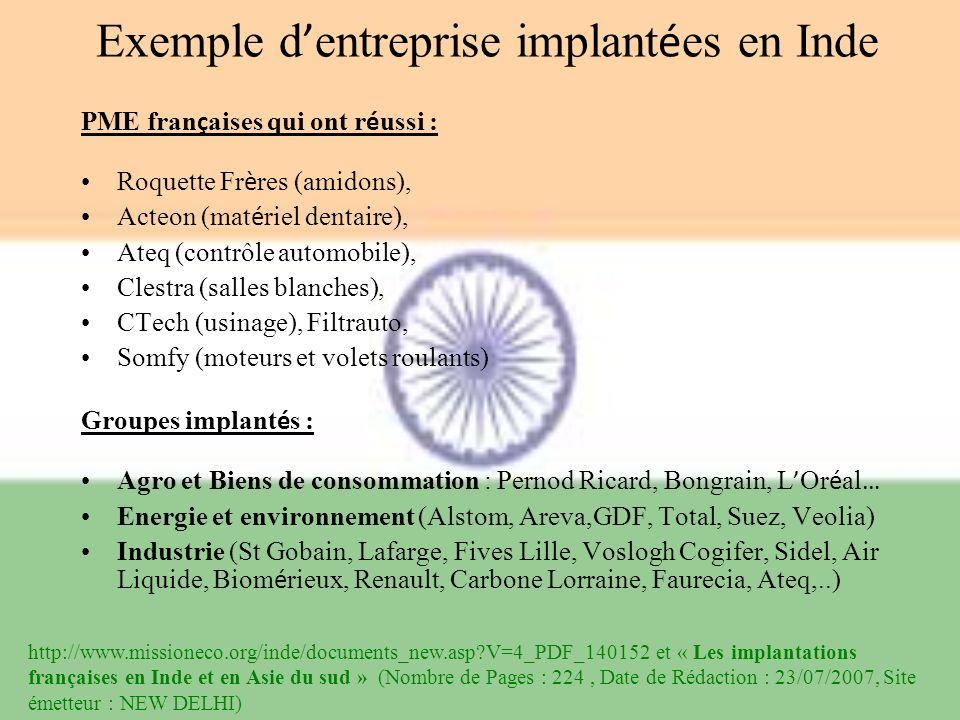 Exemple d'entreprise implantées en Inde