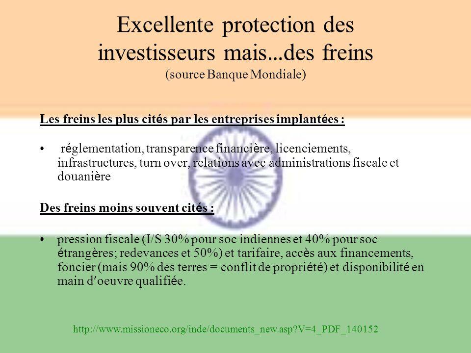 Excellente protection des investisseurs mais…des freins (source Banque Mondiale)