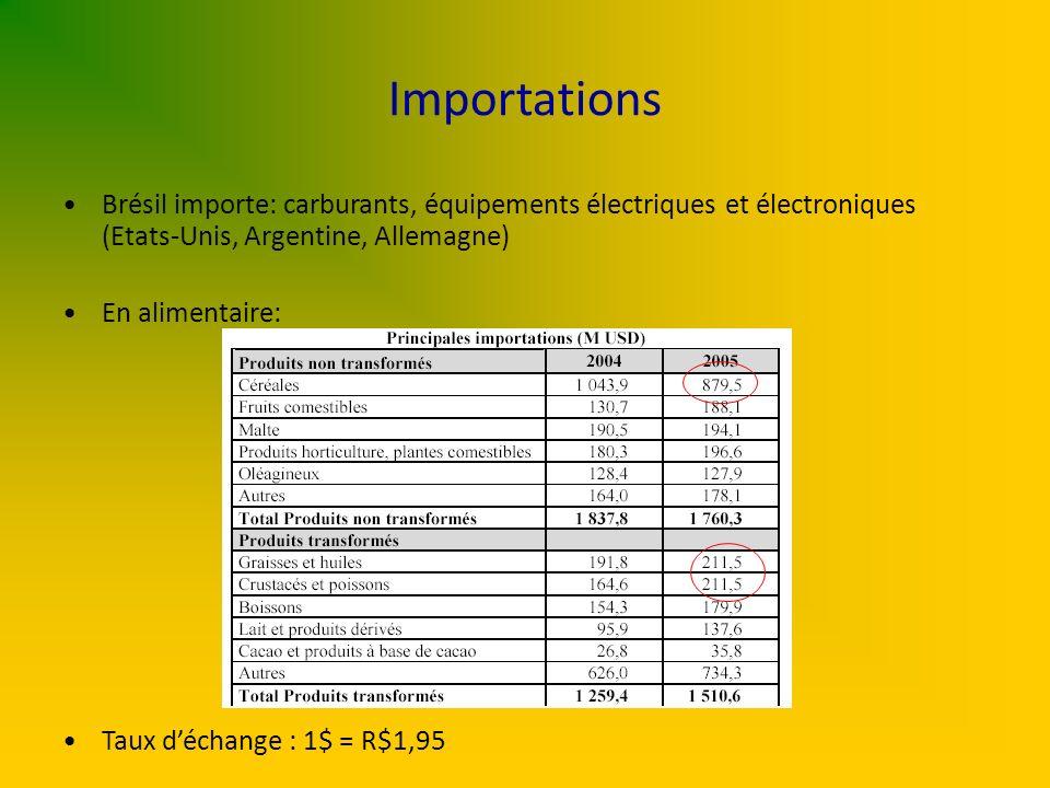 Importations Brésil importe: carburants, équipements électriques et électroniques (Etats-Unis, Argentine, Allemagne)