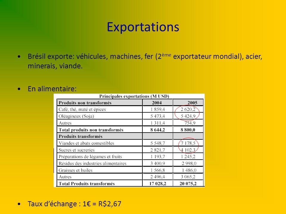 Exportations Brésil exporte: véhicules, machines, fer (2ème exportateur mondial), acier, minerais, viande.