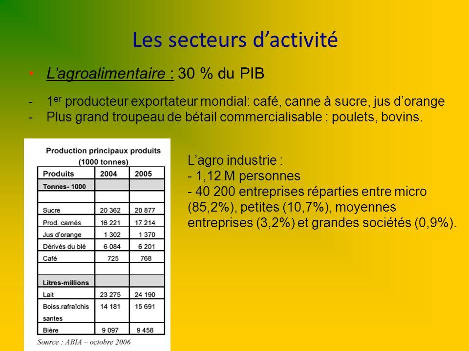 Les secteurs d'activité