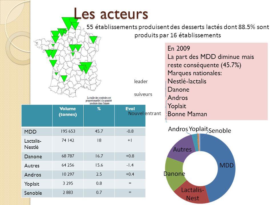 Les acteurs 55 établissements produisent des desserts lactés dont 88.5% sont produits par 16 établissements.