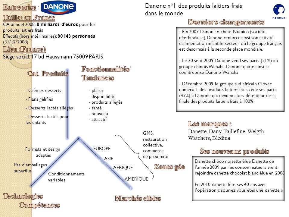 Entreprise : Taille: en France Derniers changements Lieu (France)