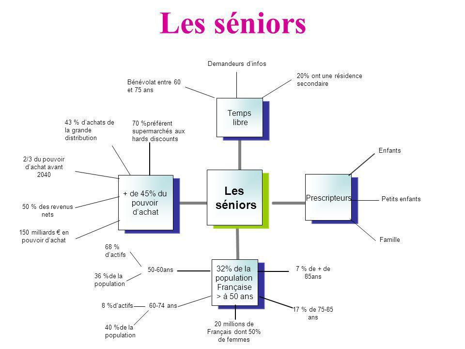 Les séniors Demandeurs d'infos Bénévolat entre 60 et 75 ans