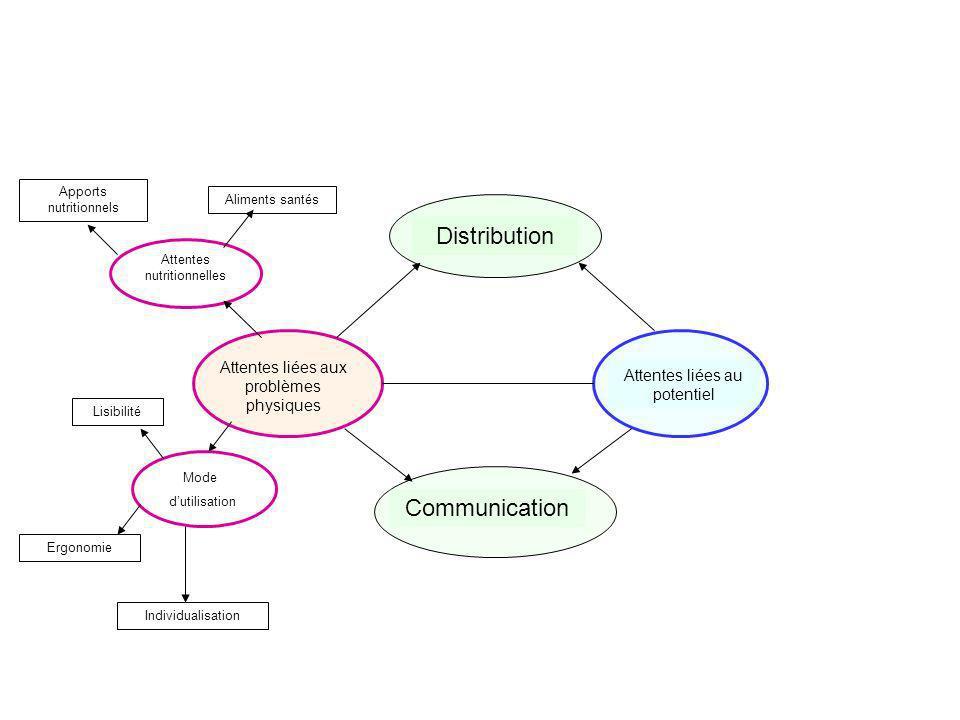 Distribution Communication Attentes liées aux problèmes physiques