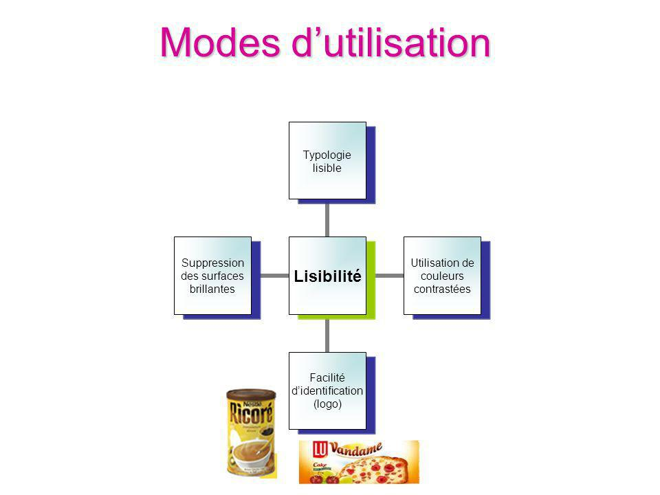 Modes d'utilisation