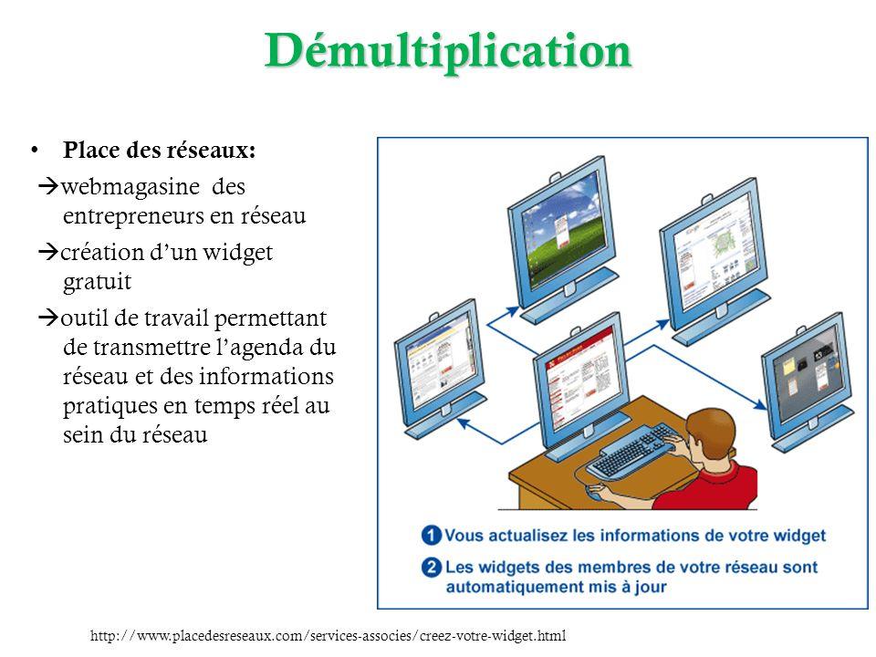 Démultiplication Place des réseaux: