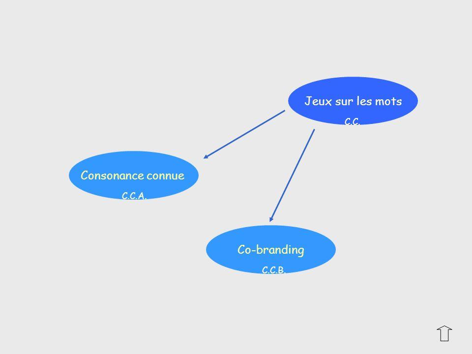 Jeux sur les mots C.C. Consonance connue C.C.A. Co-branding C.C.B.