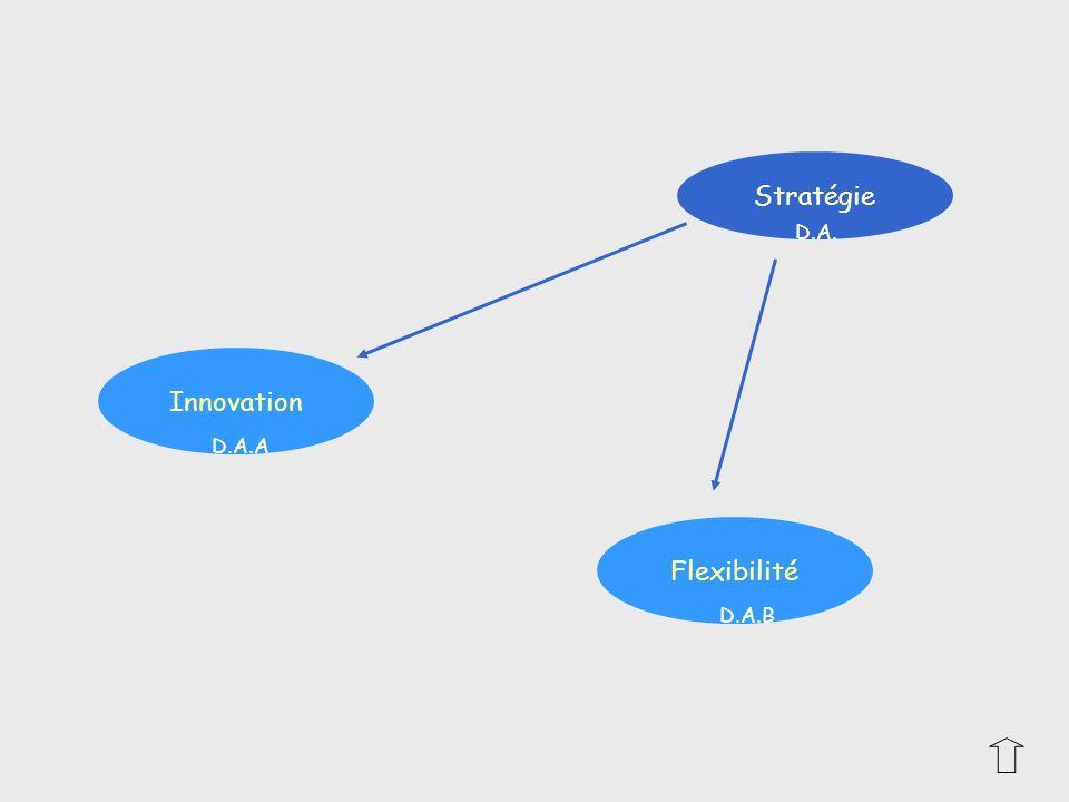 Stratégie D.A. Innovation D.A.A Flexibilité D.A.B