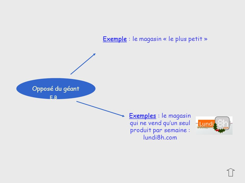 Exemple : le magasin « le plus petit »
