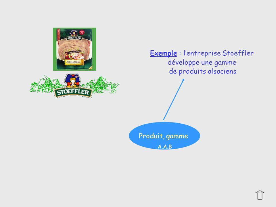 Exemple : l'entreprise Stoeffler