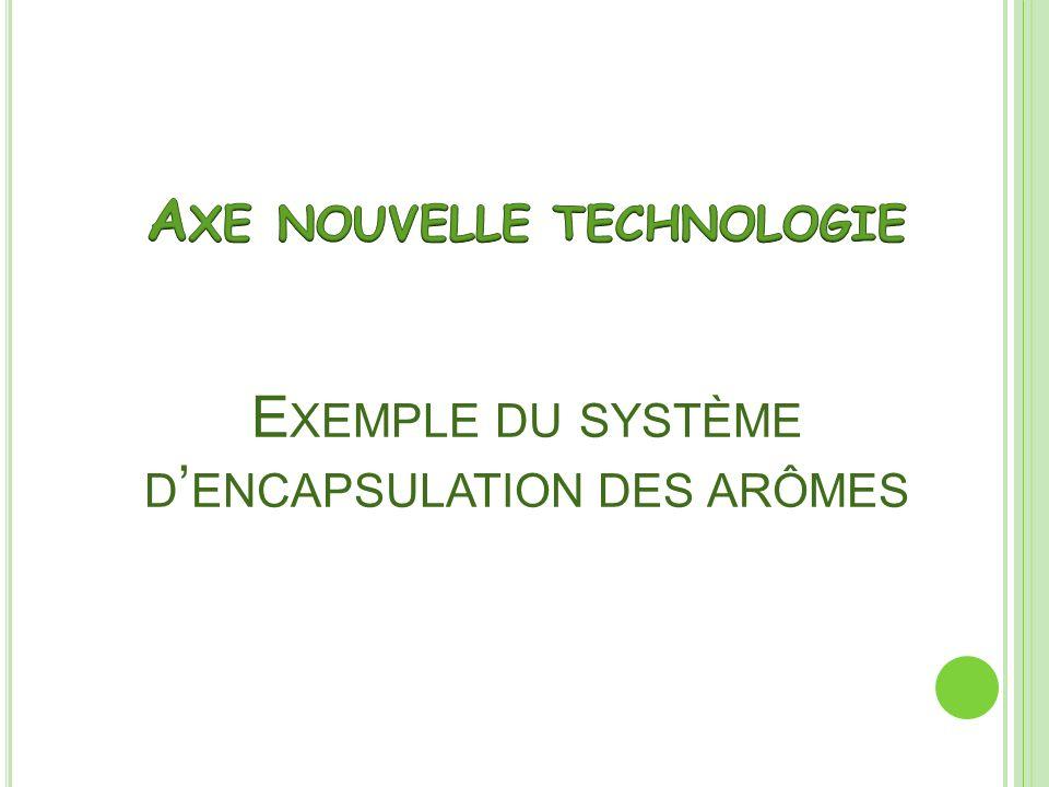 Axe nouvelle technologie Exemple du système d'encapsulation des arômes