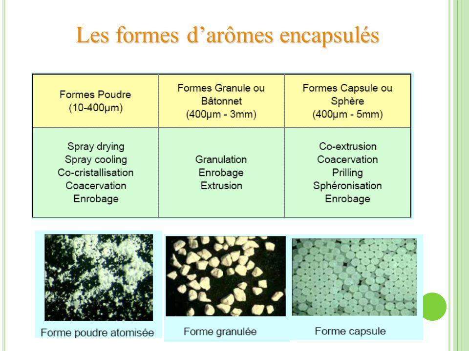Les formes d'arômes encapsulés
