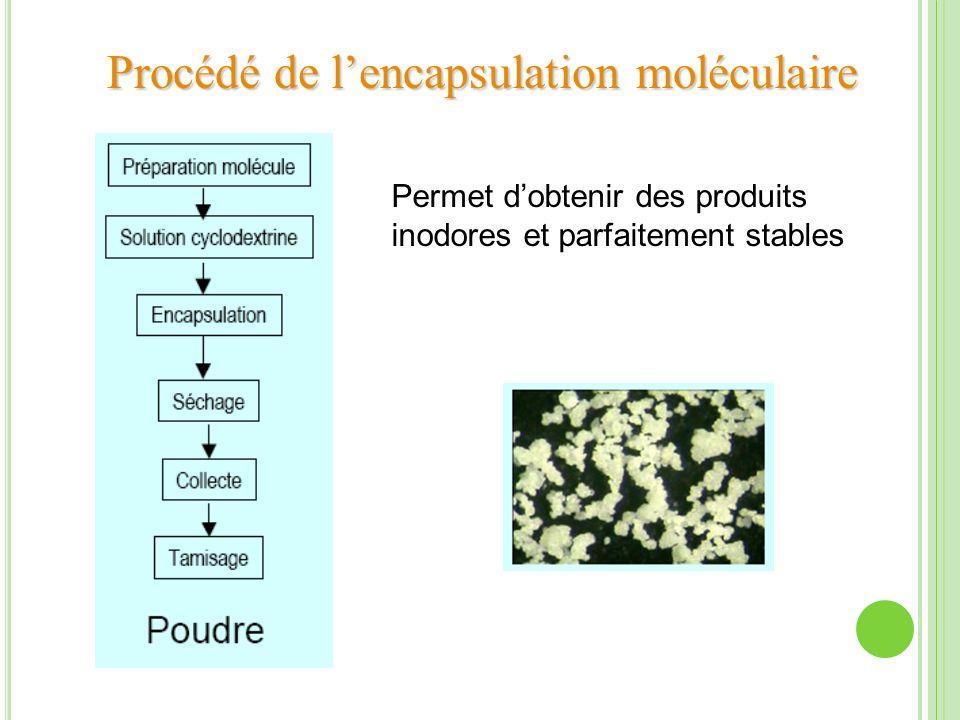 Procédé de l'encapsulation moléculaire