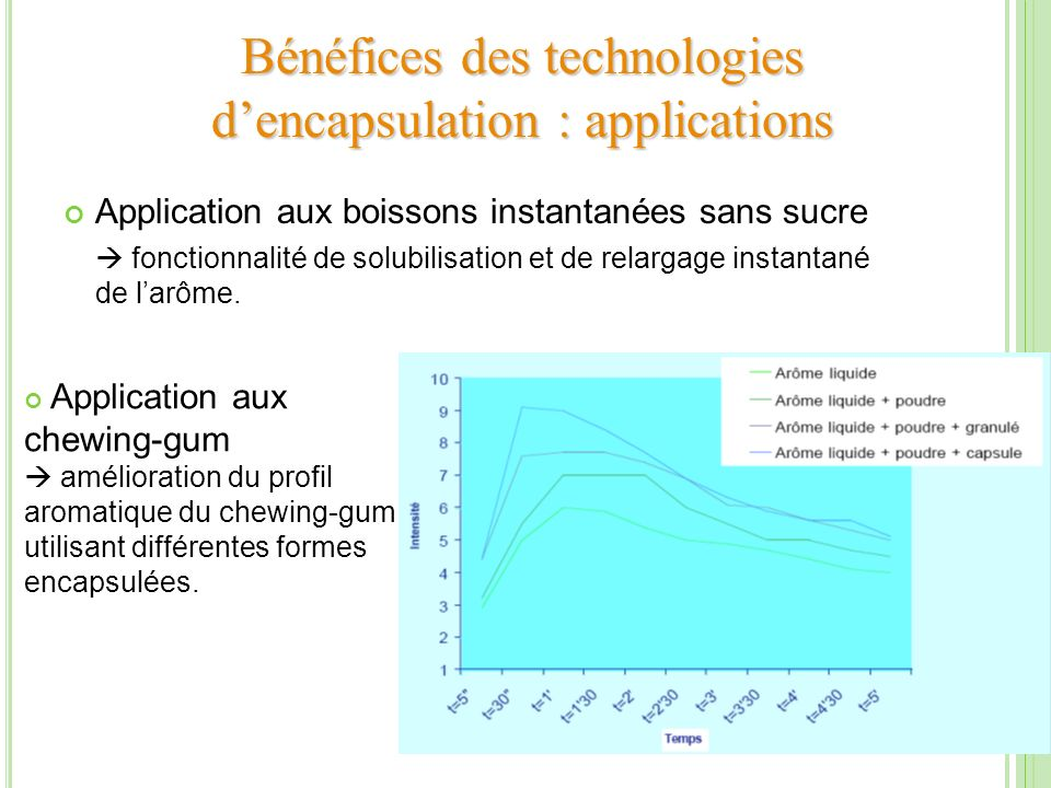 Bénéfices des technologies d'encapsulation : applications