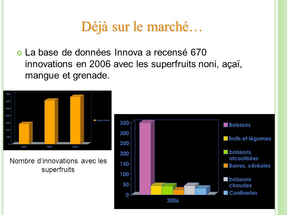 Nombre d'innovations avec les superfruits