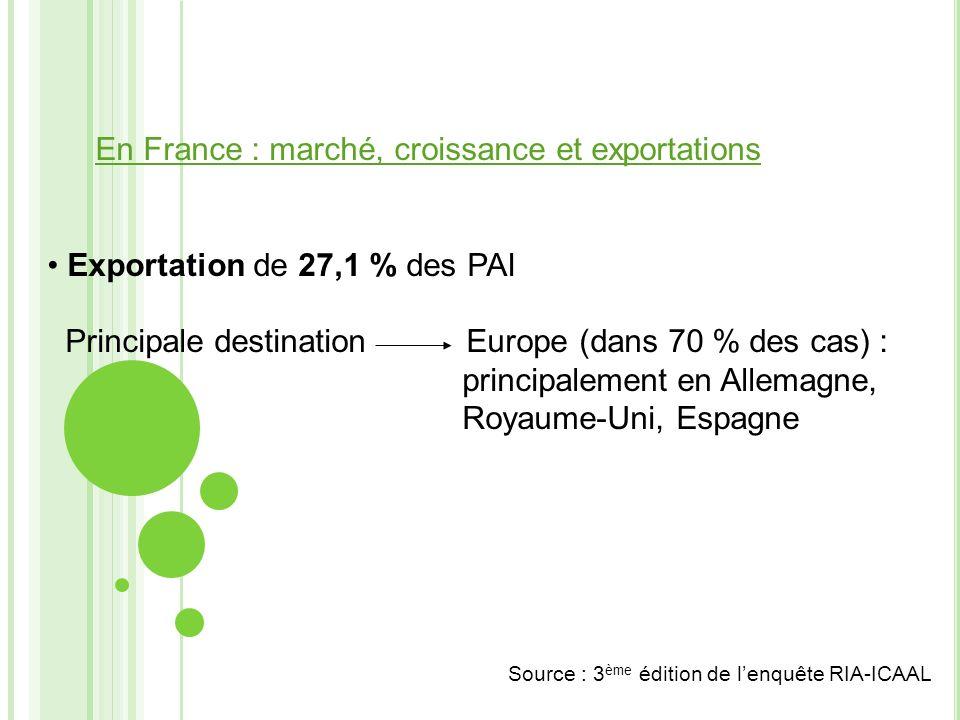 En France : marché, croissance et exportations