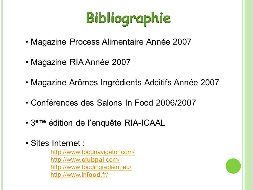 Bibliographie Magazine Process Alimentaire Année 2007