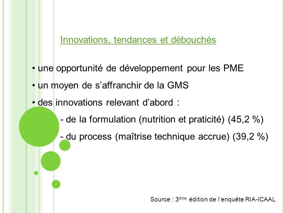 Innovations, tendances et débouchés
