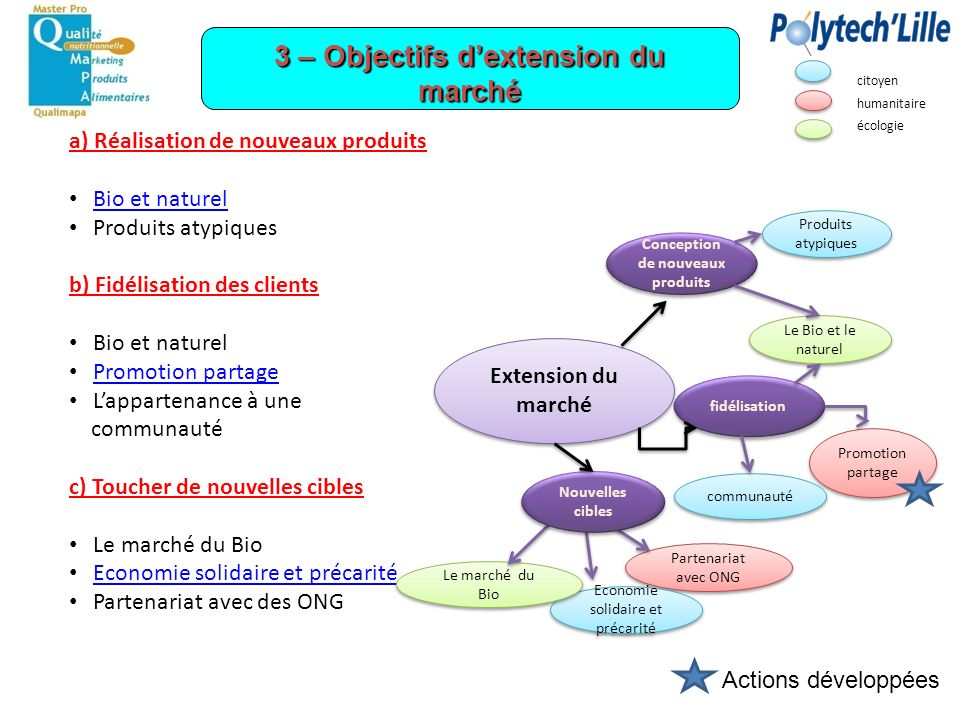 3 – Objectifs d'extension du marché Conception de nouveaux produits