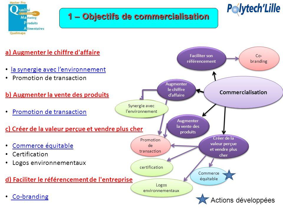 1 – Objectifs de commercialisation