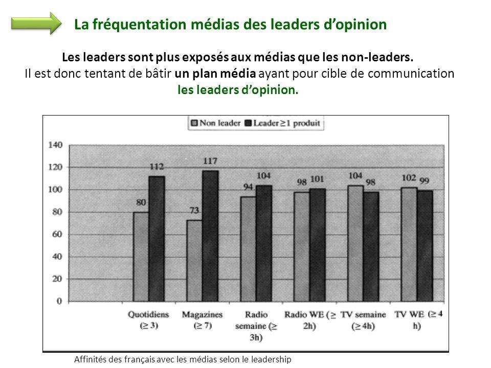 Les leaders sont plus exposés aux médias que les non-leaders.