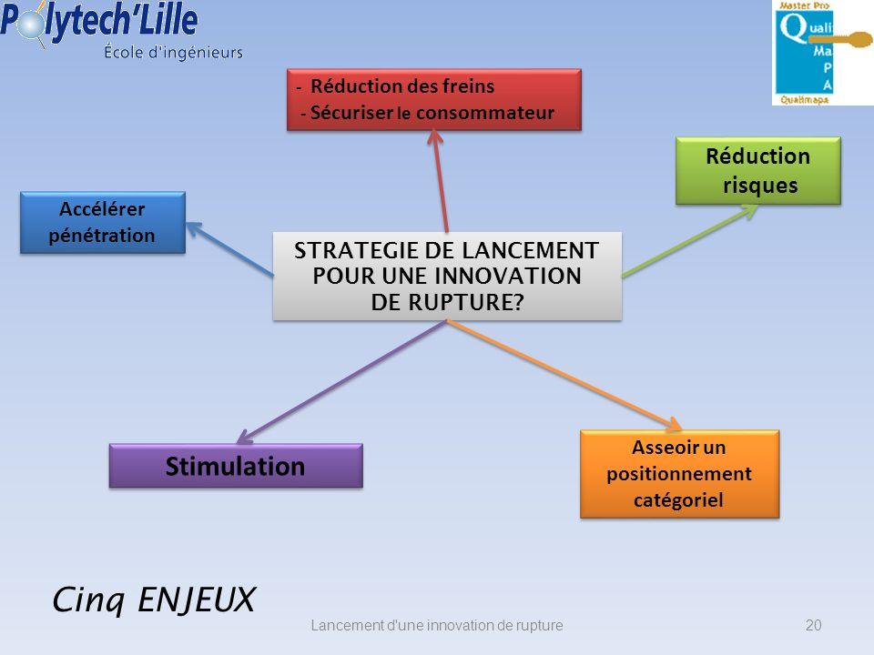 Cinq ENJEUX Stimulation Réduction risques Accélérer pénétration
