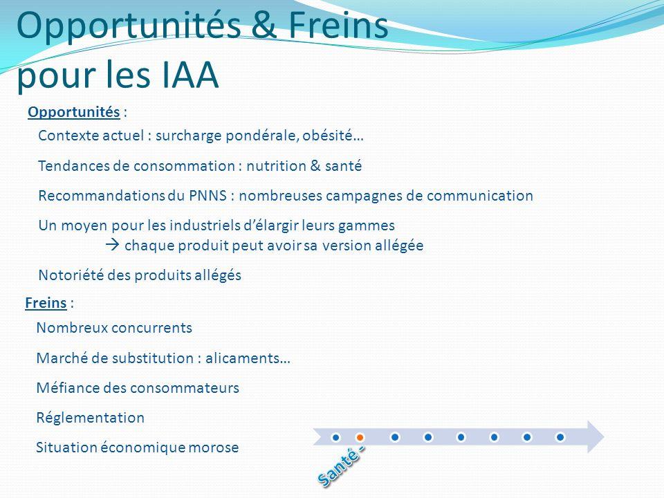Opportunités & Freins pour les IAA