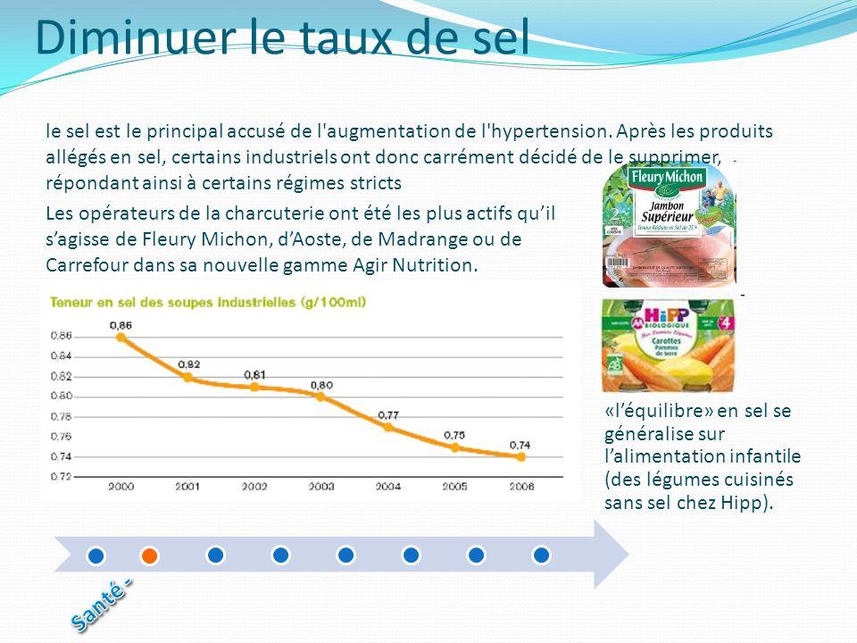 Diminuer le taux de sel Santé -