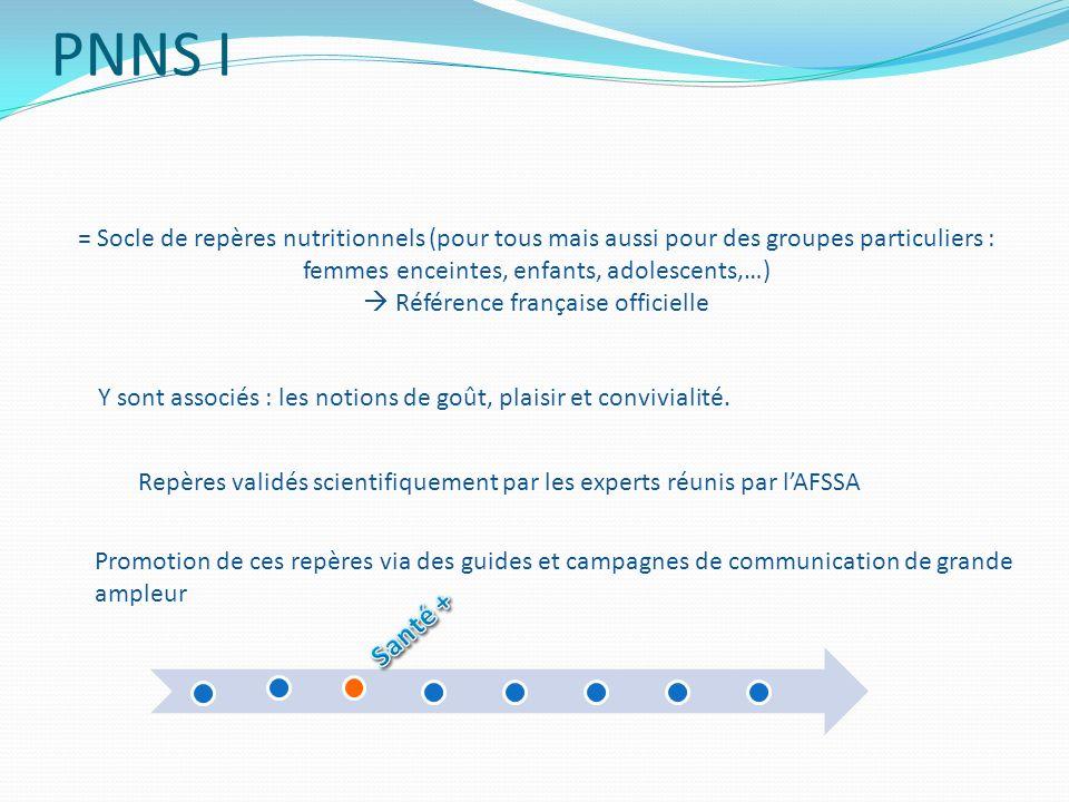 PNNS I= Socle de repères nutritionnels (pour tous mais aussi pour des groupes particuliers : femmes enceintes, enfants, adolescents,…)
