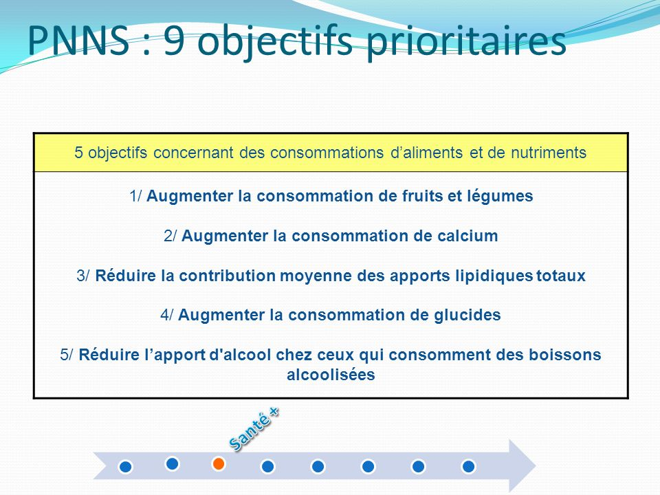 PNNS : 9 objectifs prioritaires