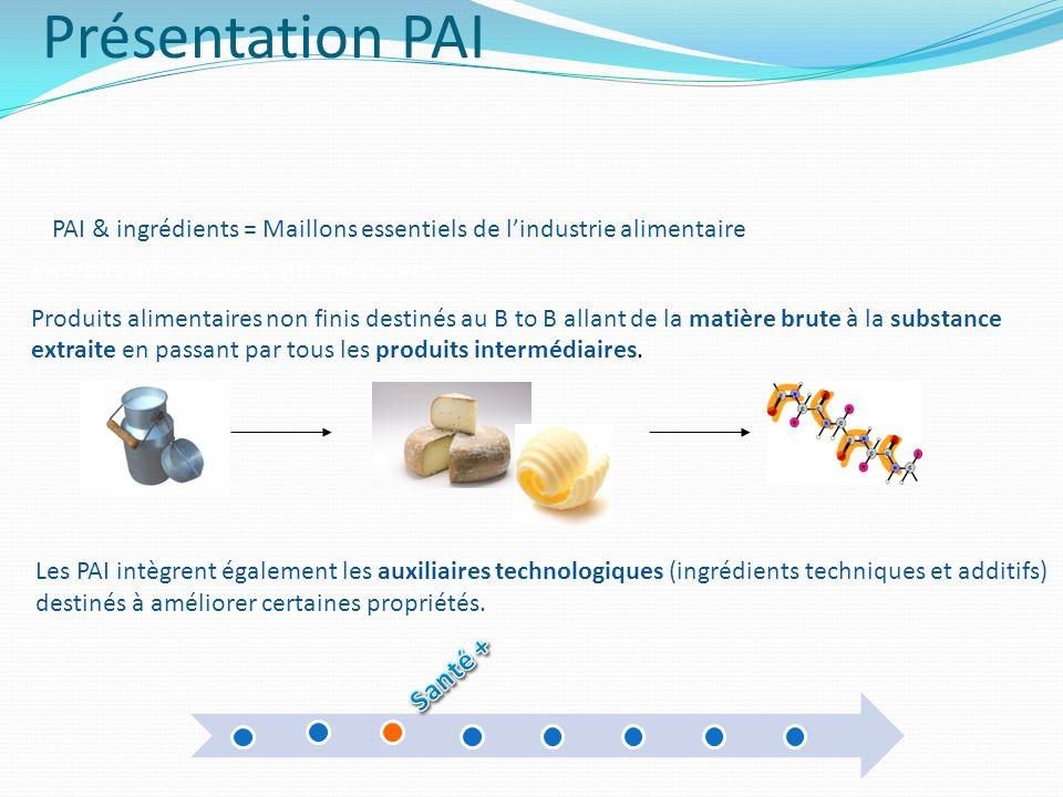 Présentation PAI Santé +