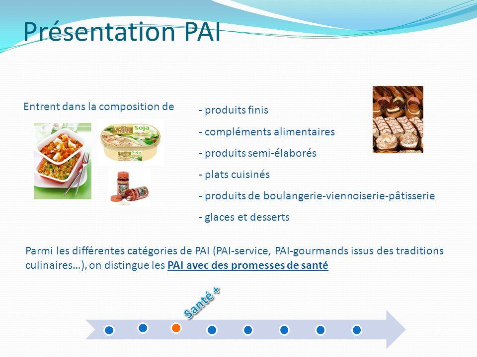Présentation PAI Santé + Entrent dans la composition de produits finis