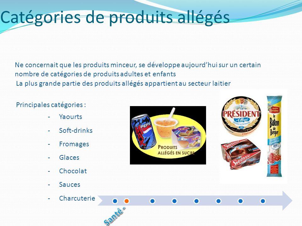 Catégories de produits allégés