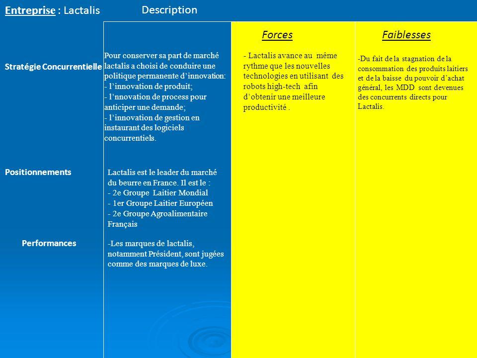 Entreprise : Lactalis Description Forces Faiblesses