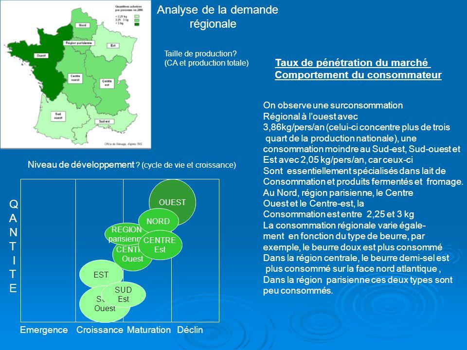 Analyse de la demande régionale Q A N T I E
