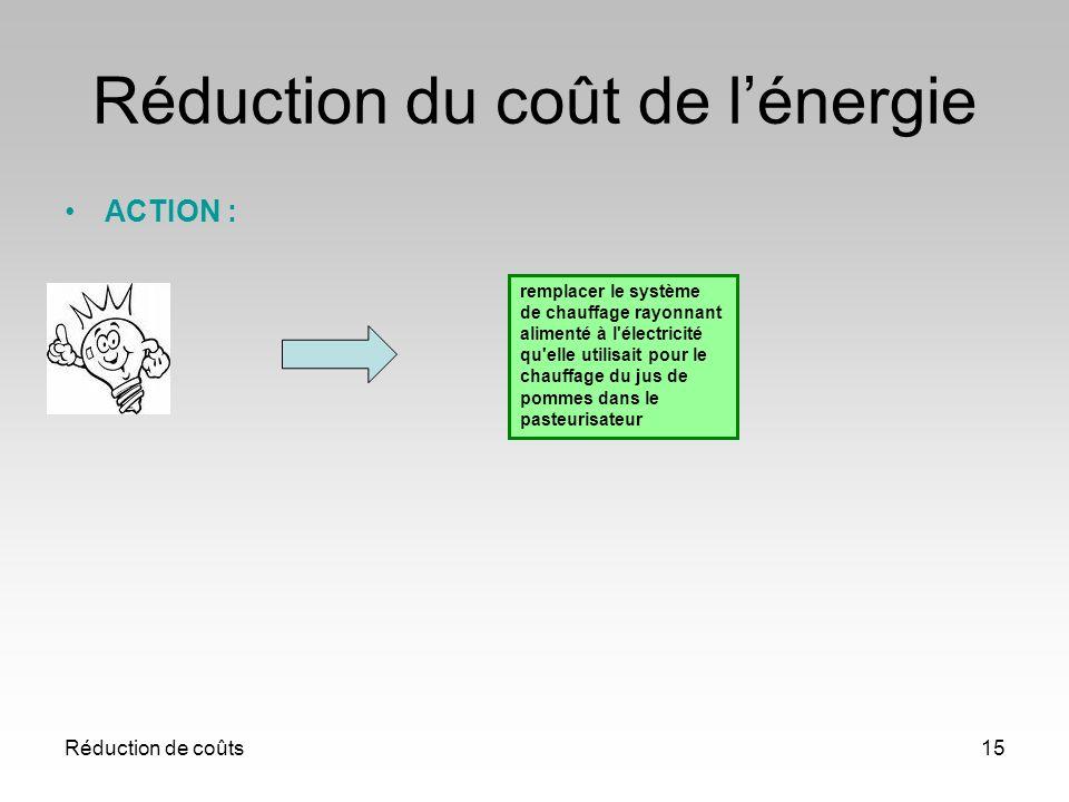 Réduction du coût de l'énergie