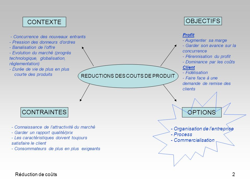 CONTEXTE OBJECTIFS CONTRAINTES OPTIONS REDUCTIONS DES COUTS DE PRODUIT