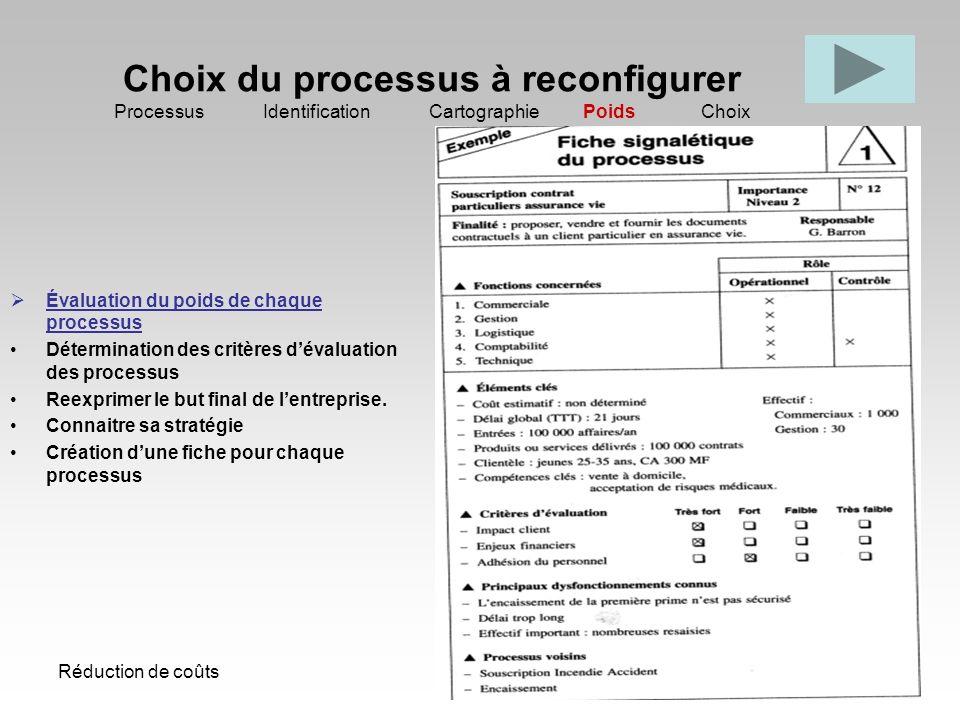 Choix du processus à reconfigurer Processus Identification Cartographie Poids Choix