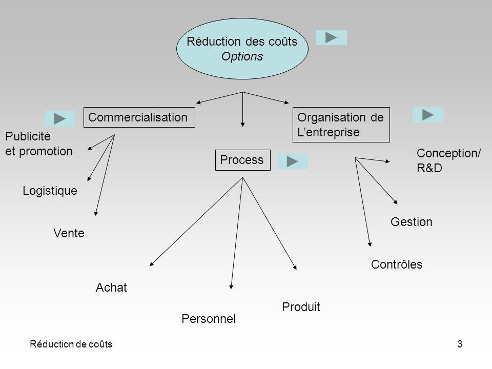 Réduction des coûts Options Commercialisation Organisation de